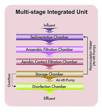 multistage-integrated-unit
