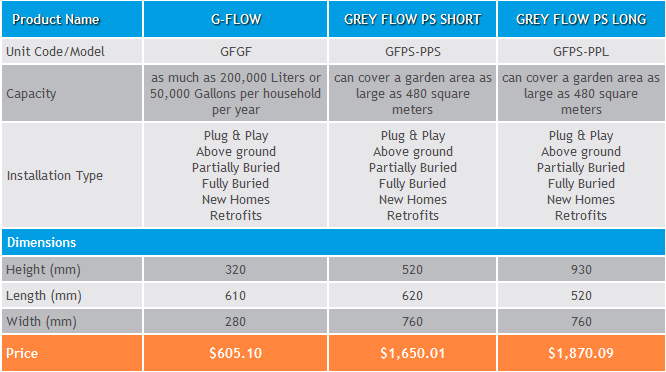 gflow-chart